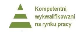 Kompetentni, wykwalifikowani na rynku pracy – rekrutacja kandydatów do projektu – OSTATNIE MIEJSCA W PROJEKCIE!!!!