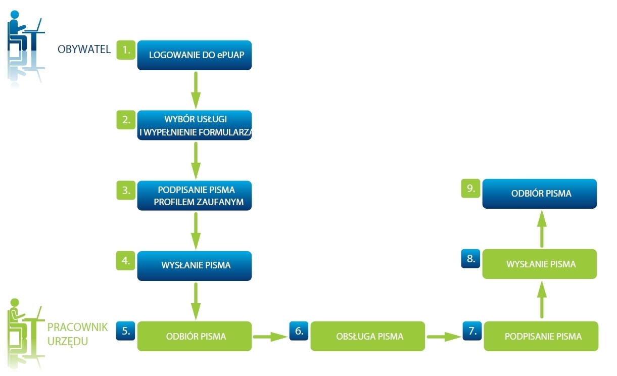 Korzystanie z systemu ePUAP