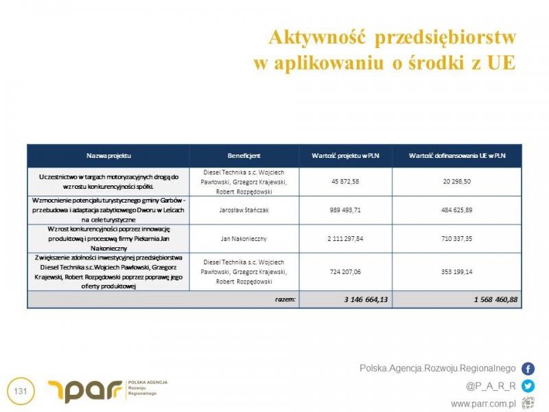 Strategia Rozwoju Gminy Garbów 2016-2023
