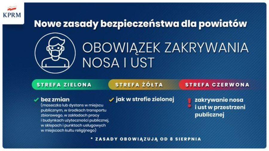 Wytyczne zgodne z Rozporządzeniem Rady Ministrów