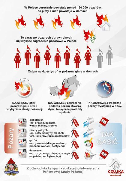 Plakat z napisami: W Polsce corocznie powstaje ponad 150 000 pożarów, co piąty z nich powstaje w domach. To zaraz po pożarach upraw rolnych największe zagrożenie pożarowe w Polsce. Osiem na dziesięć ofiar pożarów ginie w domach. NAJWIĘCEJ ofiar pożarów ginie przed przybyciem straży pożarnej. NAJWIĘKSZE zagrożenie podczas pożaru stwarza dym i toksyczne produkty spalania. NAJBARDZIEJ tragiczne pożary występują w nocy. A ciał stałych (np. drewna, papieru, węgla, tkaniny, słomy) B cieczy palnych (np. nafty, benzyny, alkoholi, farb, lakierów, rozpuszczalników) i C gazów (np. gazu miejskiego, metanu, propanu, wodoru, acetylenu) TAK GASIĆ F tłuszczów (np. rozgrzanego oleju jadalnego na patelni, we frytkownicy) Ogólnopolska kampania edukacyjno-informacyjna Państwowej Straży Pożarnej