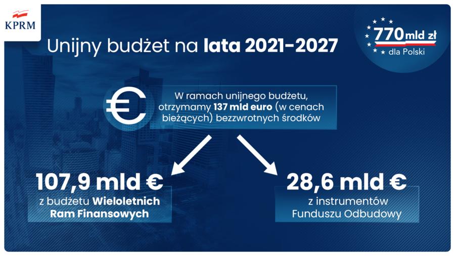 Krajowy Plan Odbudowy