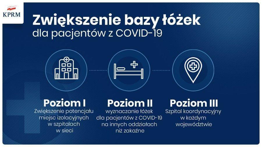 Zwiększenie bazy łóżek dla pacjentów z COVID-19 Poziom I Zwiększenie potencjału miejsc izolacyjnych w szpitalach w sieci Poziom II Wyznaczenie łóżek dla pacjentów z COVID-19 na innych oddziałach niż zakaźne Poziom III Szpital koordynacyjny w każdym województwie