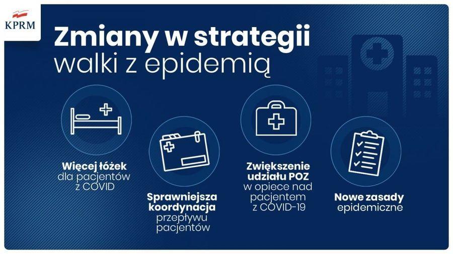Zmiany w strategii walki z epidemią: - Więcej łóżek dla pacjentów z COVID -Sprawniejsza koordynacja przepływu pacjentów -Zwiększenie udziału POZ w opiece nad pacjentem z COVID-19 -Nowe zasady epidemiczne
