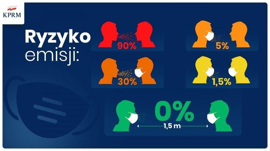 Ryzyko emisji:  dwie osoby bez maseczek: 90% jedna osoba bez maseczki mówiąca do osoby w maseczce: 30% Osoba w maseczce mówiąca do osoby bez maseczki 5% Dwie osoby w maseczce: 1,5% Dwie osoby w maseczce z zachowaniem odległości 1,5m 0%