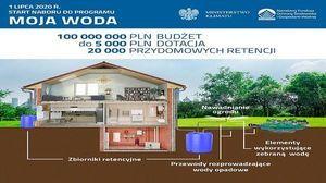 WFOŚiGW -Nabór wniosków - Program Priorytetowy Moja Woda na lata 2020-2024