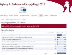 WYNIKI GŁOSOWANIA I FREKWENCJA WYBORCZA W DĘBLINIE W WYBORACH DO PE - 26.05.2019 R.