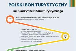 Plaka z informacją : POLSKI BON TURYSTYCZNY Jak skorzystać z bonu turystycznego krok Musisz mieć profil na Platformie Usług Elektronicznych (PUE) ZUS Jeśli nie masz profilu na PUE ZUS - musisz go zatożyć Aktywuj bon na PUE ZUS Nie musisz składać żadnego wniosku Aktywuj tylko bon - wejdź na PUE ZUS w zaktadkę (Ogólny), a następnie w [Polski Bon Turystyczny] > [Mój bon) Użyj przycisku (Aktywuj bon] i podaj aktualny adres e-mail oraz numer telefonu komórkowego Bon możesz aktywować w każdej chwili Możesz nim płacić do 31 marca 2022 r.