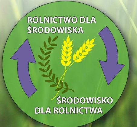 Rolnictwo dla środowiska, środowisko dla rolnictwa