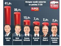 Wybory Prezydenta 2020 - wyniki głosowania w naszej gminie