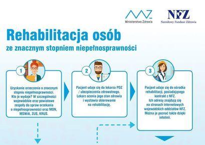 Infografika od NFZ w sprawie rehabilitacji osób ze znacznym stopniem niepełnosprawności