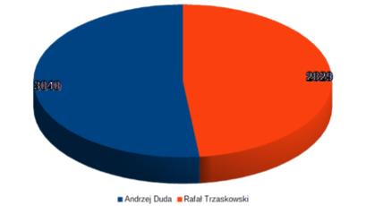 Tak głosowali mieszkańcy gminy Żarów