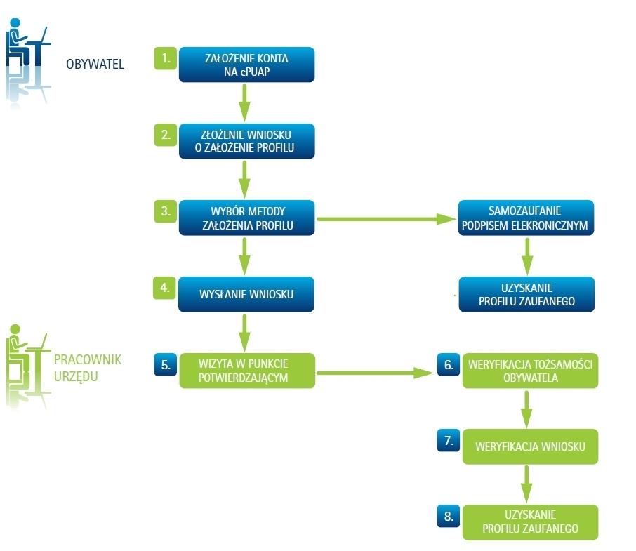 zakładania konta w systemie ePUAP