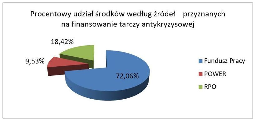 Grafika przedstawia wykres procentowego udziału środków według źródeł przyznanych na finansowanie tarczy antykryzysowej