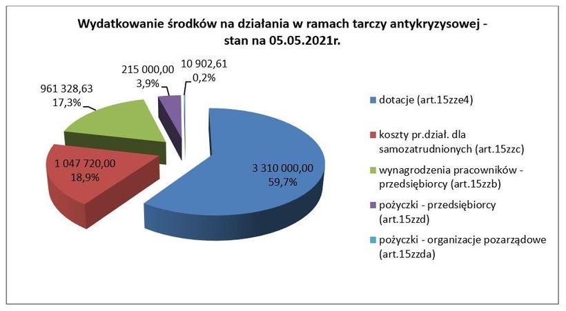 Grafika przedstawia wykres wydatkowanie środków na działania w ramach tarczy antykryzysowej - stan na 05.05.2021r.