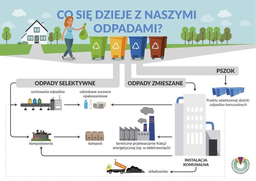 Plakat - Co się dzieje z naszymi odpadami?