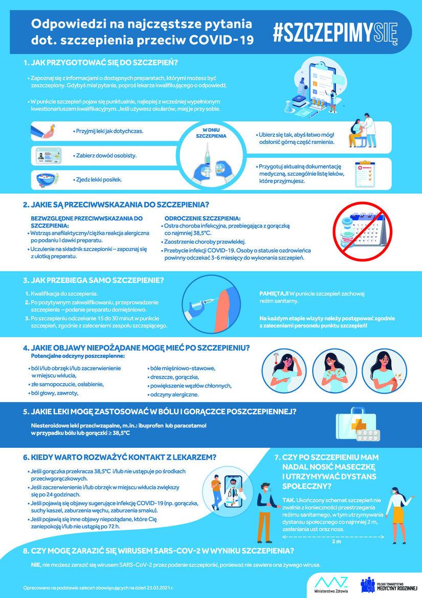 Plakat - odpowiedzi na najczęstrze pytania dot szczepień przeciw COVID-19