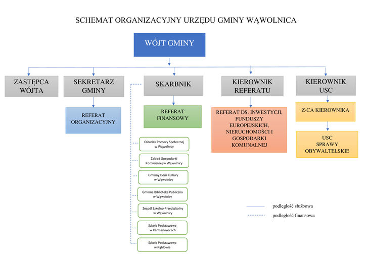 Schemat organizacyjny Schemat organizacyjny