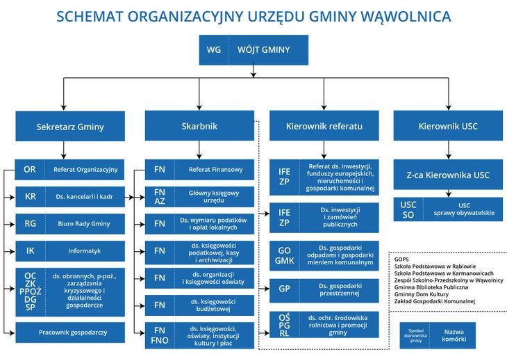 Schemat organizacyjny Urzędu Gminy Wąwolnicy